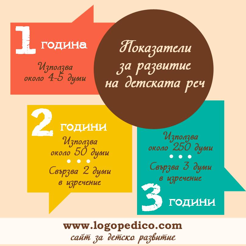 езиково-говорно развитие